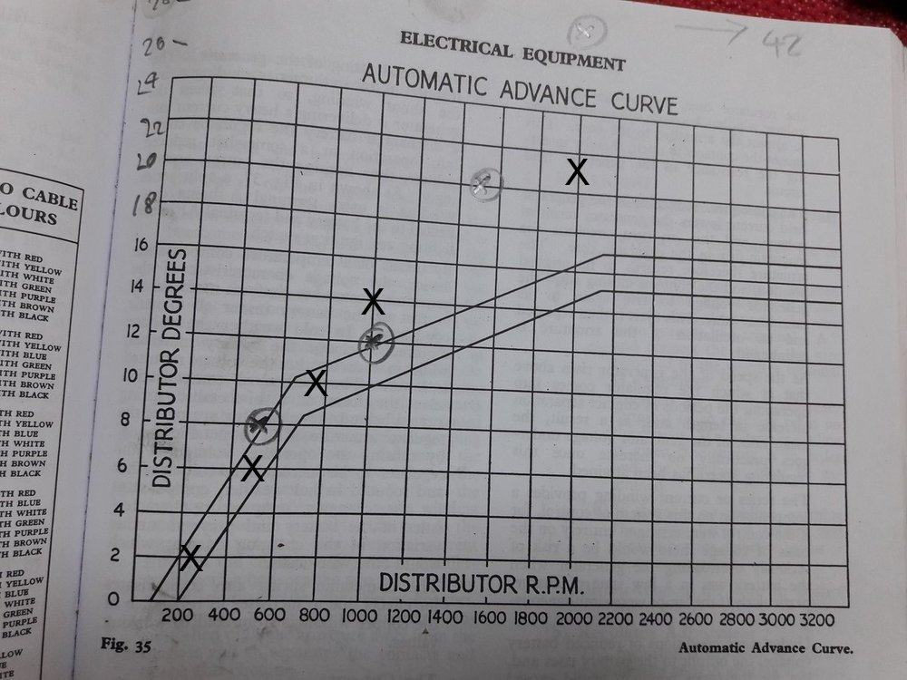 TR3 Ignition timing, can this be real? - TR2/3/3A/3B Forum - TR