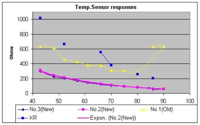 Temp.sensor responses.jpg